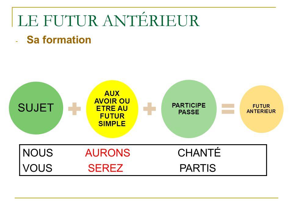 Le futur et le futur antérieur - ppt video online télécharger