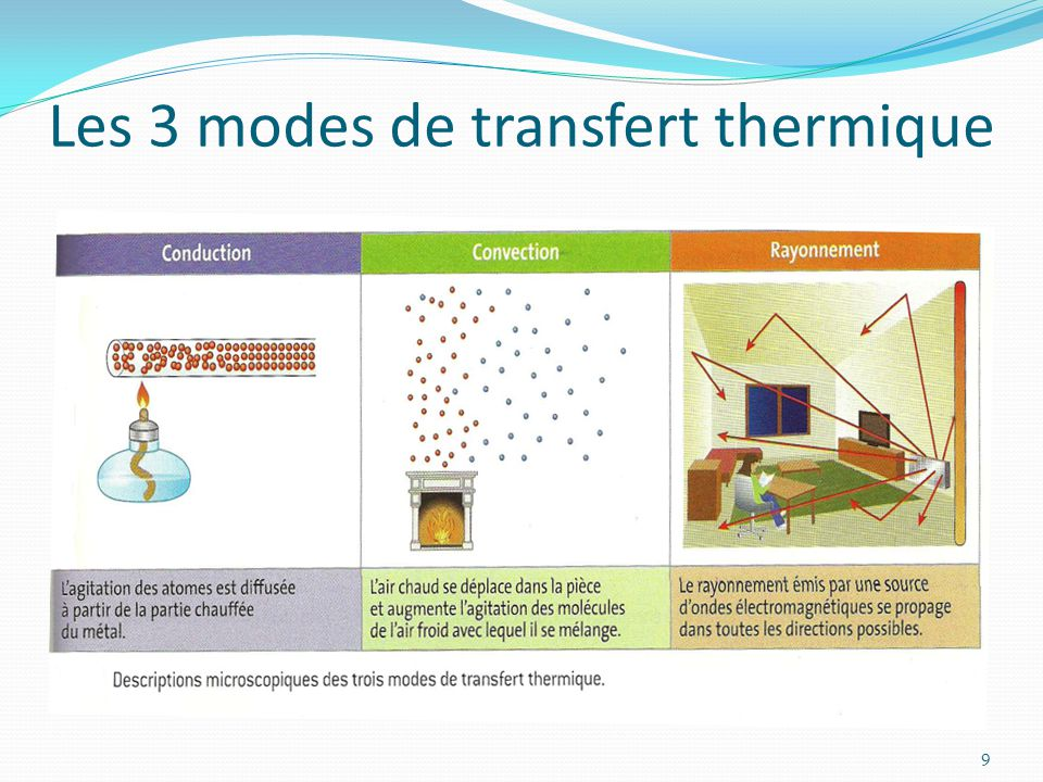 Chapitre 16 transferts macroscopiques d nergie ppt video online t l charger - Coefficient de conduction thermique ...
