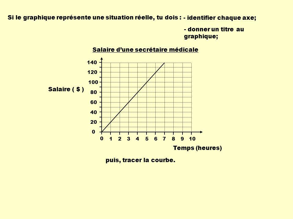 les relations r 232 gles variables table de valeurs graphiques ppt t 233 l 233 charger