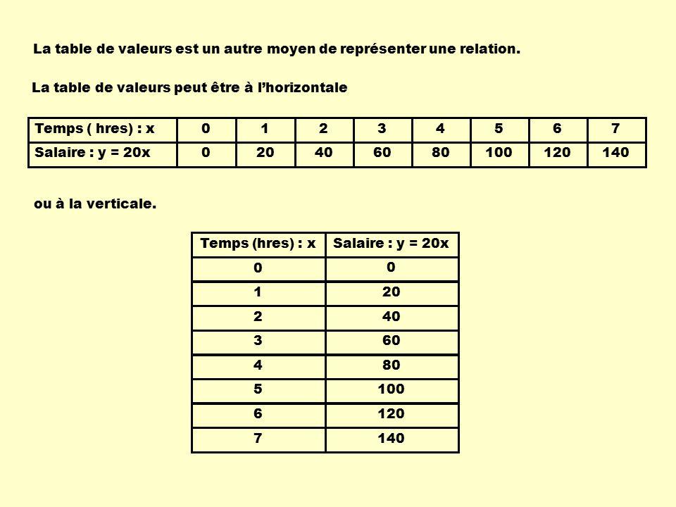 Les relations r gles variables table de valeurs graphiques ppt t l charger - Table de valeur mathematique ...