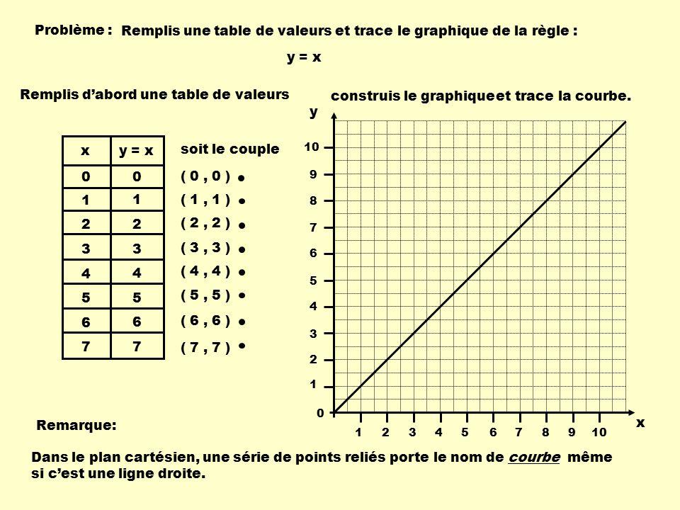 les relations r gles variables table de valeurs graphiques ppt t l charger. Black Bedroom Furniture Sets. Home Design Ideas