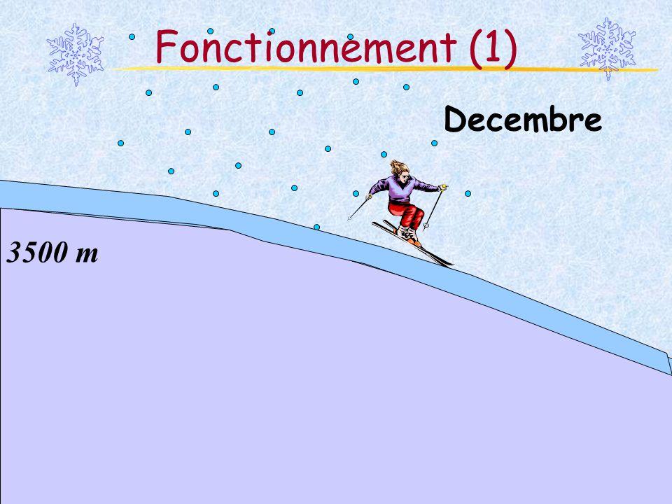 Fonctionnement (1) Decembre 3500 m Martina Schäfer