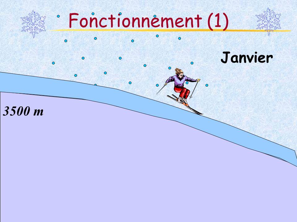 Fonctionnement (1) Janvier 3500 m Martina Schäfer