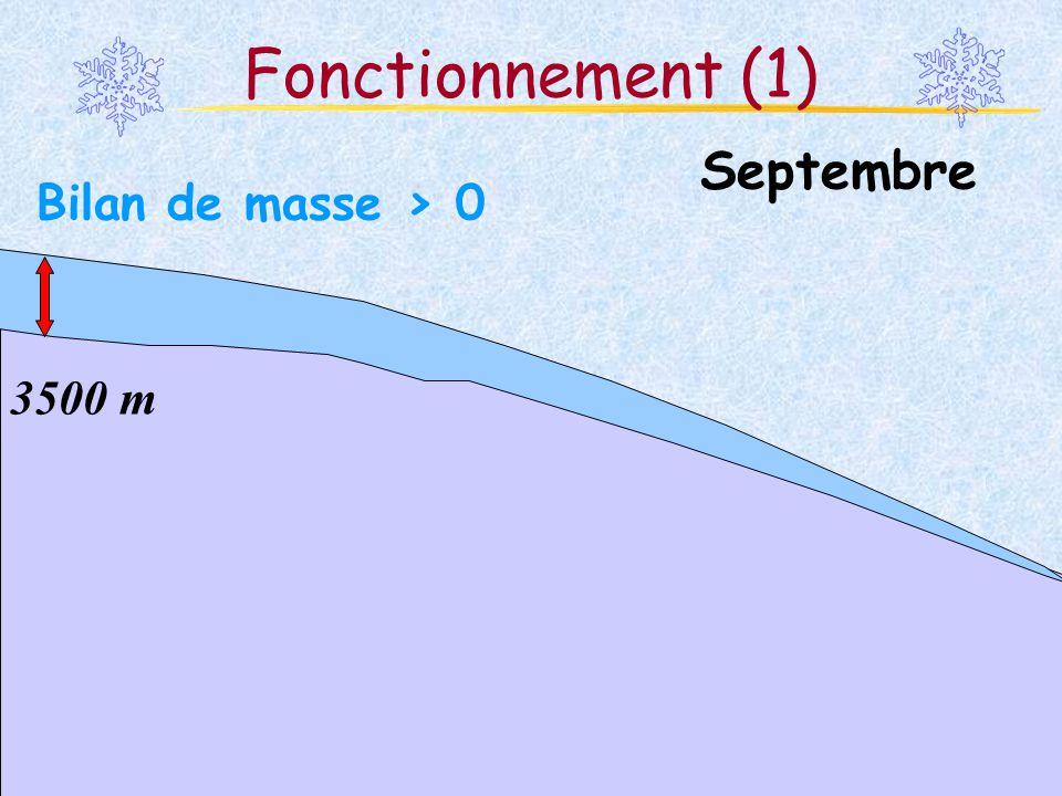 Fonctionnement (1) Septembre Bilan de masse > 0 3500 m
