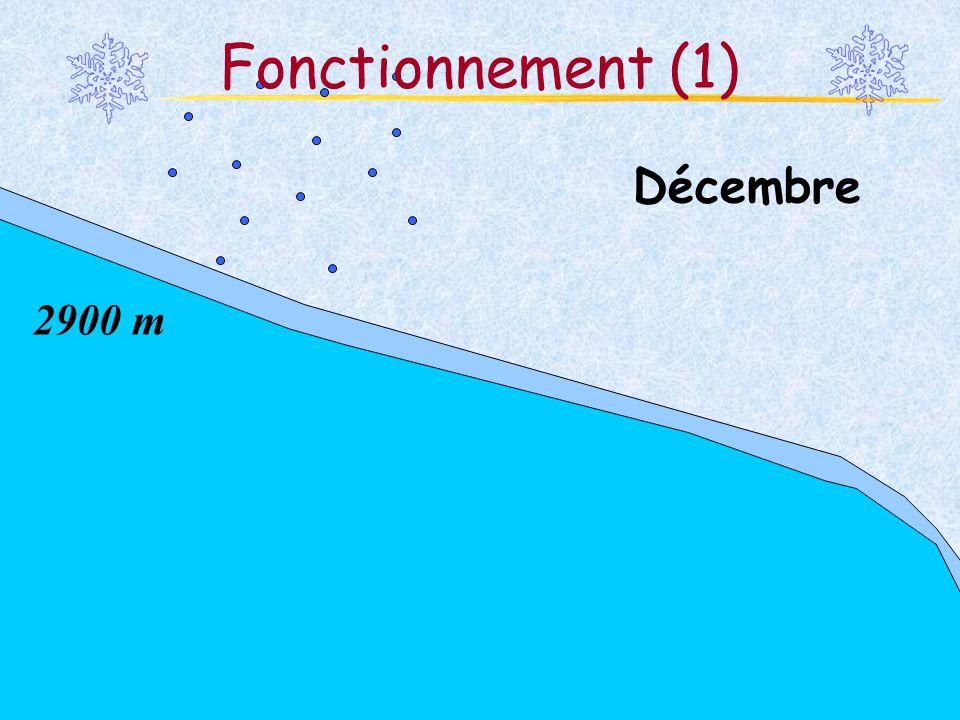 Fonctionnement (1) Décembre 2900 m Martina Schäfer