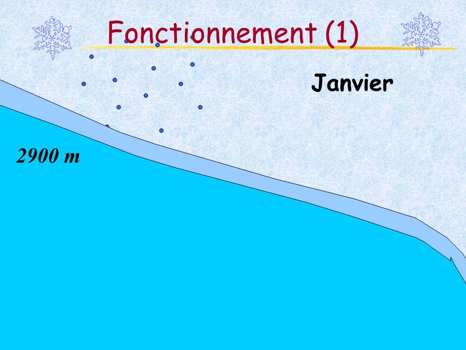 Fonctionnement (1) Janvier 2900 m Martina Schäfer