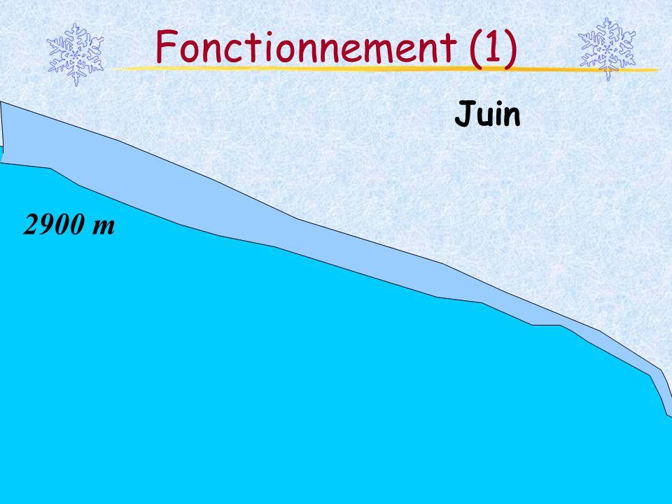 Fonctionnement (1) Juin 2900 m Martina Schäfer