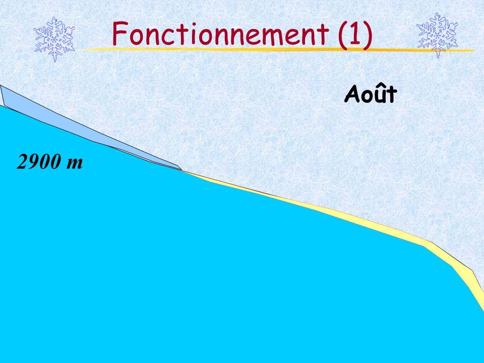 Fonctionnement (1) Août 2900 m Martina Schäfer