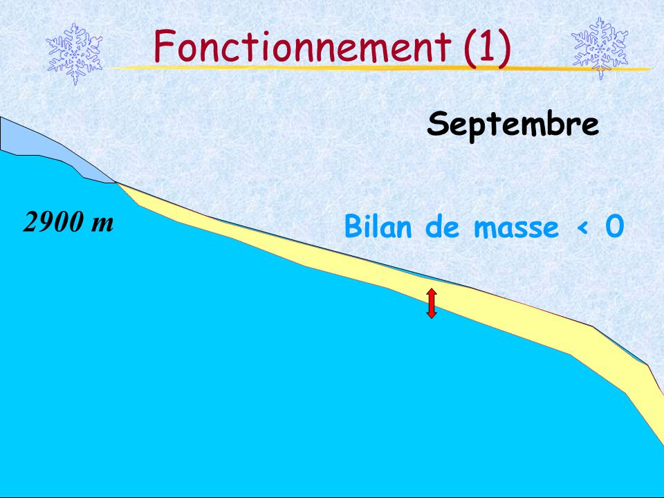 Fonctionnement (1) Septembre 2900 m Bilan de masse < 0