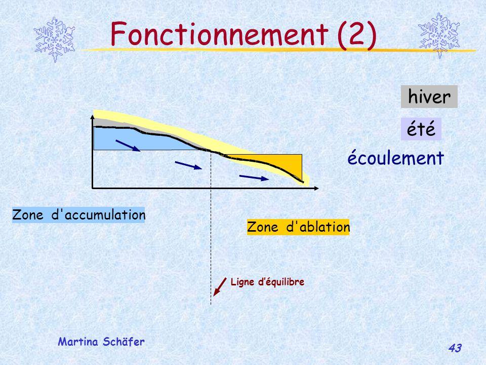 Fonctionnement (2) hiver été écoulement Zone d accumulation