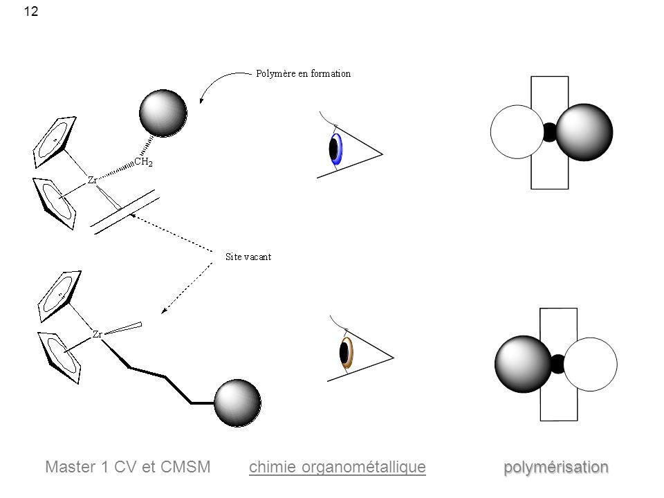 r u00e9action de catalyse de la polym u00e9risation des ol u00e9fines