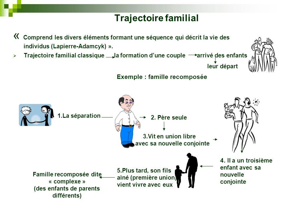 Trajectoire familial « Comprend les divers éléments formant une séquence qui décrit la vie des individus (Lapierre-Adamcyk) ».