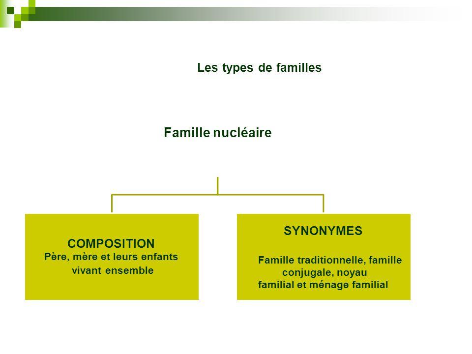 Père, mère et leurs enfants familial et ménage familial