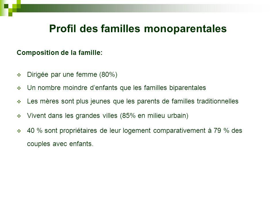 Profil des familles monoparentales