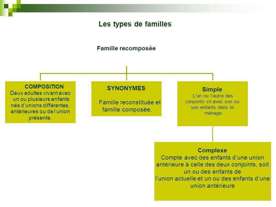 Les types de familles Famille recomposée SYNONYMES