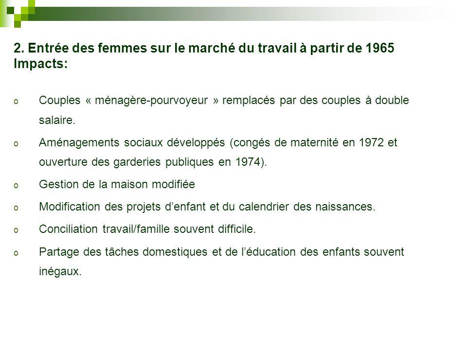 2. Entrée des femmes sur le marché du travail à partir de 1965