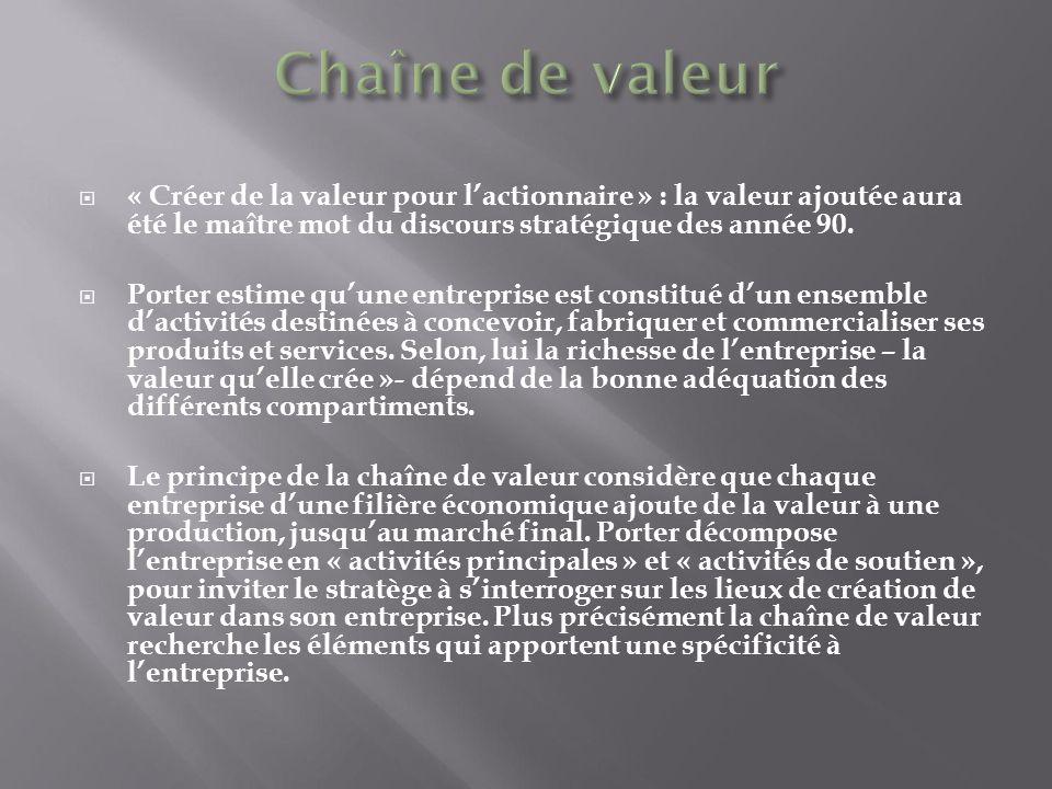 Licence maap mafico outils d anlyse strat gique lionel maltese ppt video online t l charger - Creation de valeur porter ...