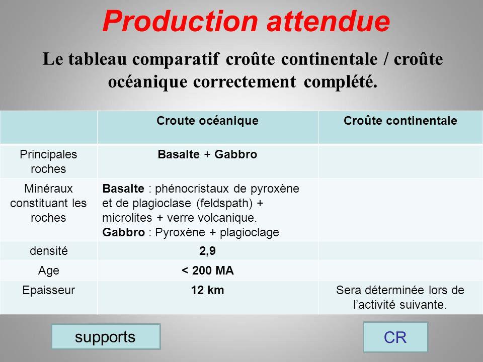 Production attendue Le tableau comparatif croûte continentale / croûte océanique correctement complété.
