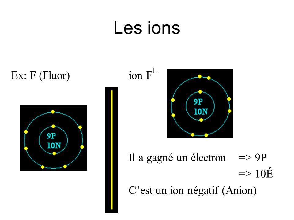Les ions Ex: F (Fluor) ion F1- Il a gagné un électron => 9P