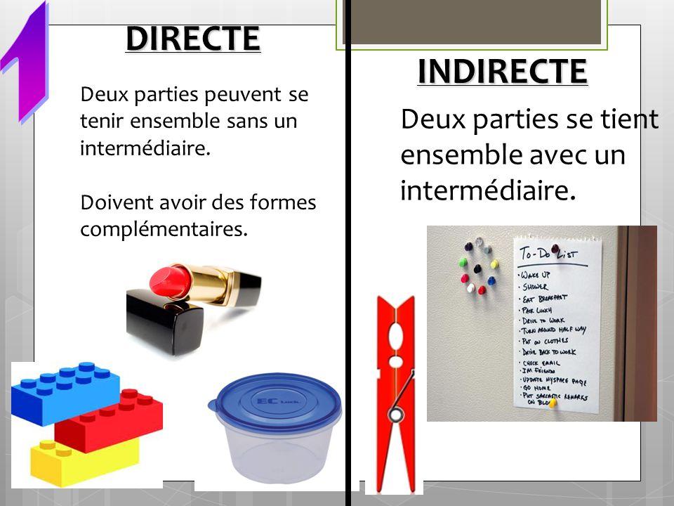 1 DIRECTE. INDIRECTE. Deux parties peuvent se tenir ensemble sans un intermédiaire. Doivent avoir des formes complémentaires.