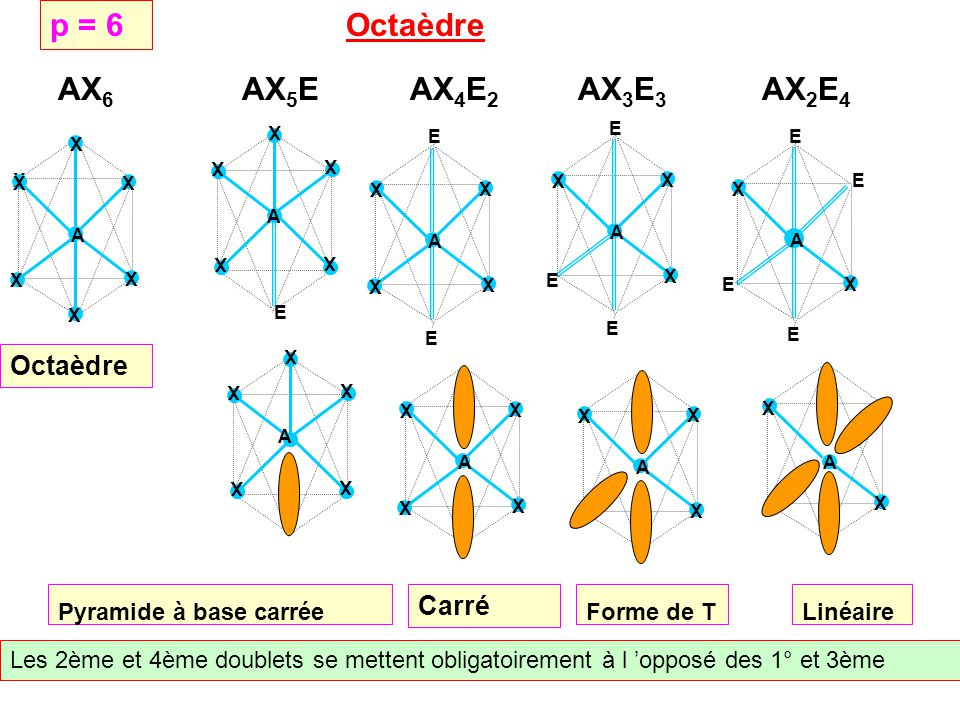 p = 6 Octaèdre AX6 AX5E AX4E2 AX3E3 AX2E4 Octaèdre Carré