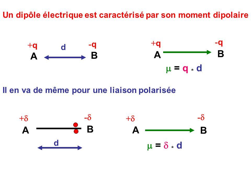 Un dipôle électrique est caractérisé par son moment dipolaire