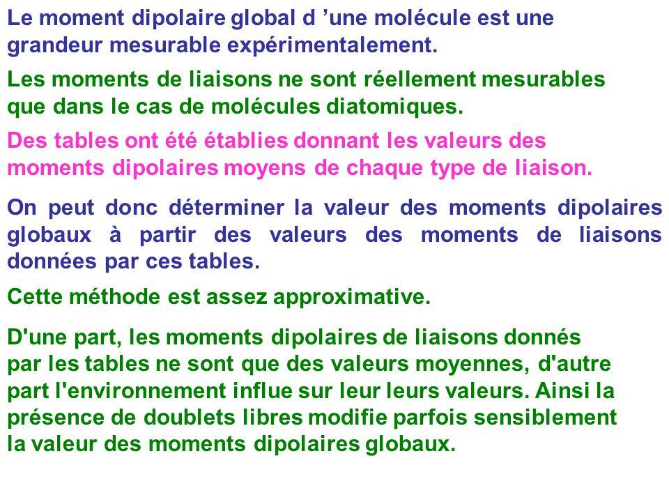 Le moment dipolaire global d 'une molécule est une grandeur mesurable expérimentalement.