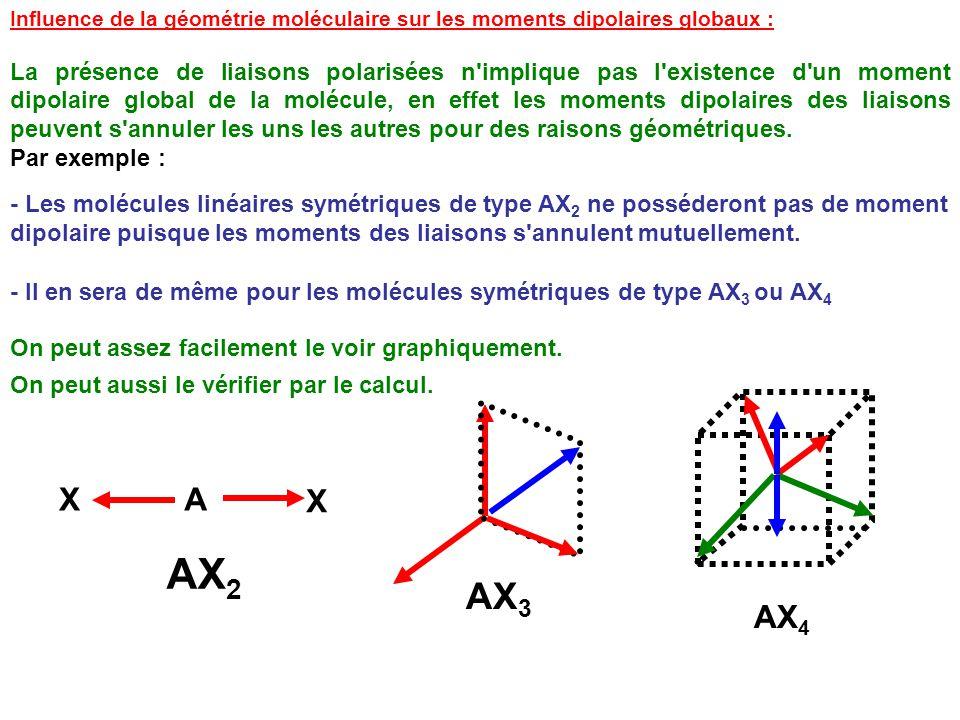 Influence de la géométrie moléculaire sur les moments dipolaires globaux :
