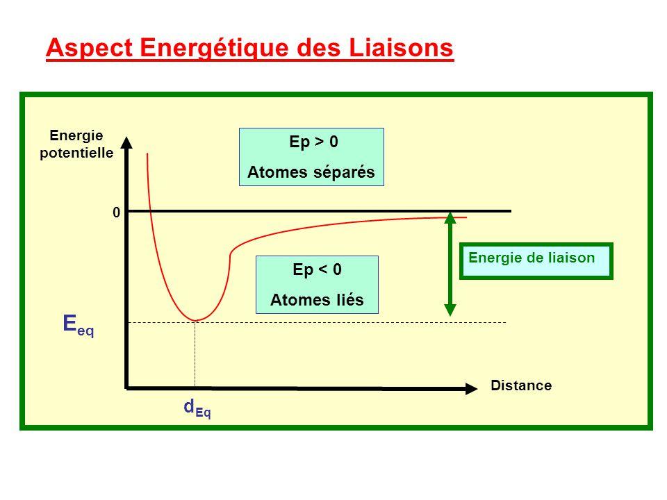 Aspect Energétique des Liaisons