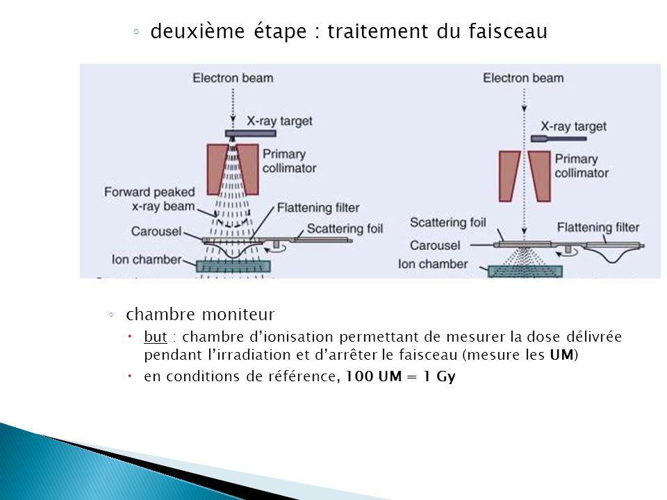 Type de rayonnement et interactions avec le milieu for Chambre d ionisation