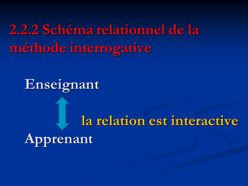 2.2.2 Schéma relationnel de la méthode interrogative Enseignant la relation est interactive Apprenant