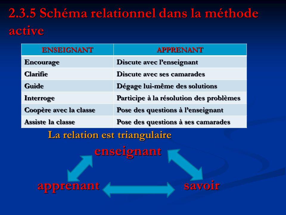 2.3.5 Schéma relationnel dans la méthode active La relation est triangulaire enseignant apprenant savoir