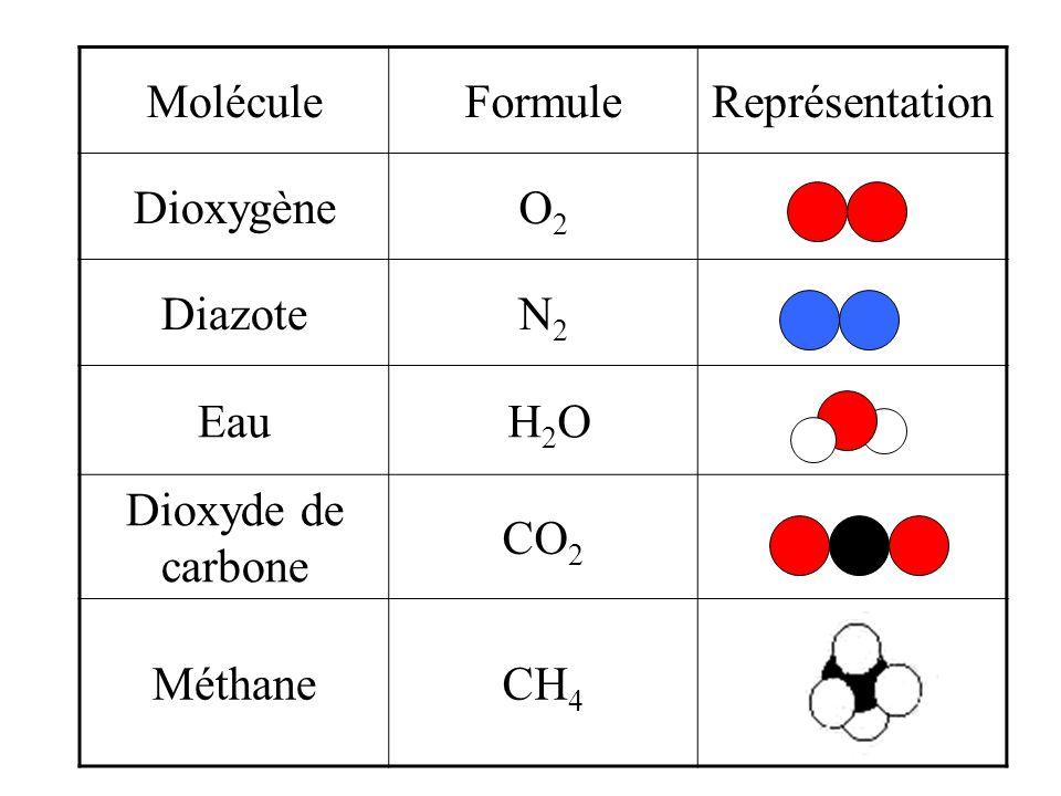 Mati re et transformation chimique ppt t l charger - Dioxyde de carbone danger ...