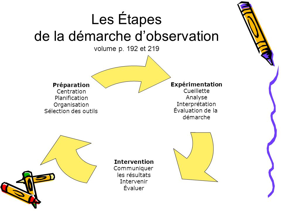 Les Étapes de la démarche d'observation volume p. 192 et 219