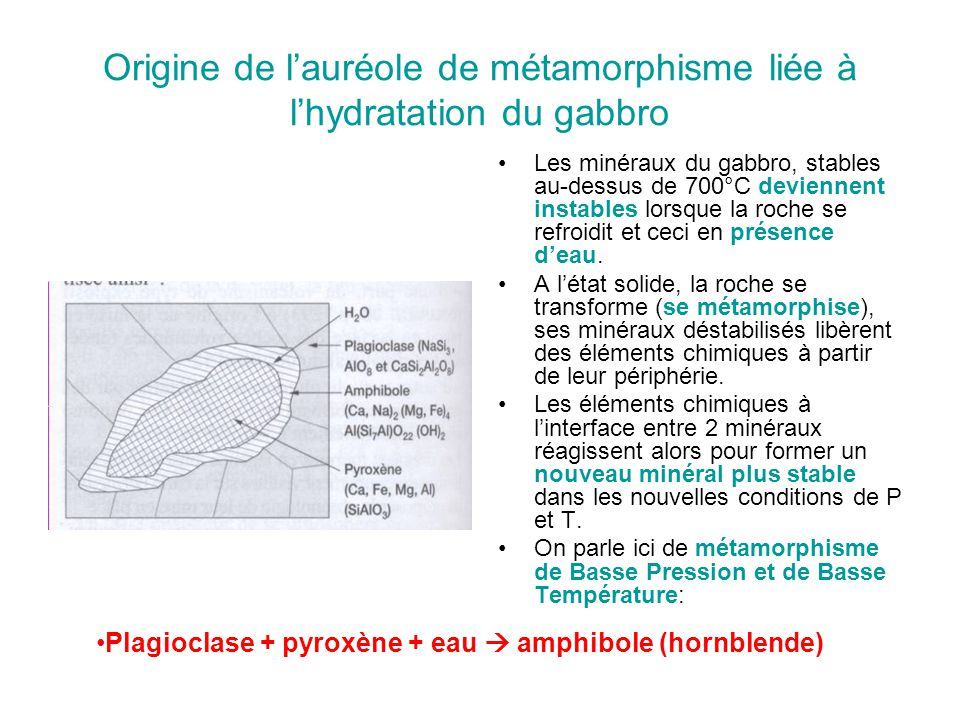 Origine de l'auréole de métamorphisme liée à l'hydratation du gabbro