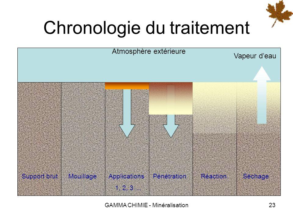 Chronologie du traitement