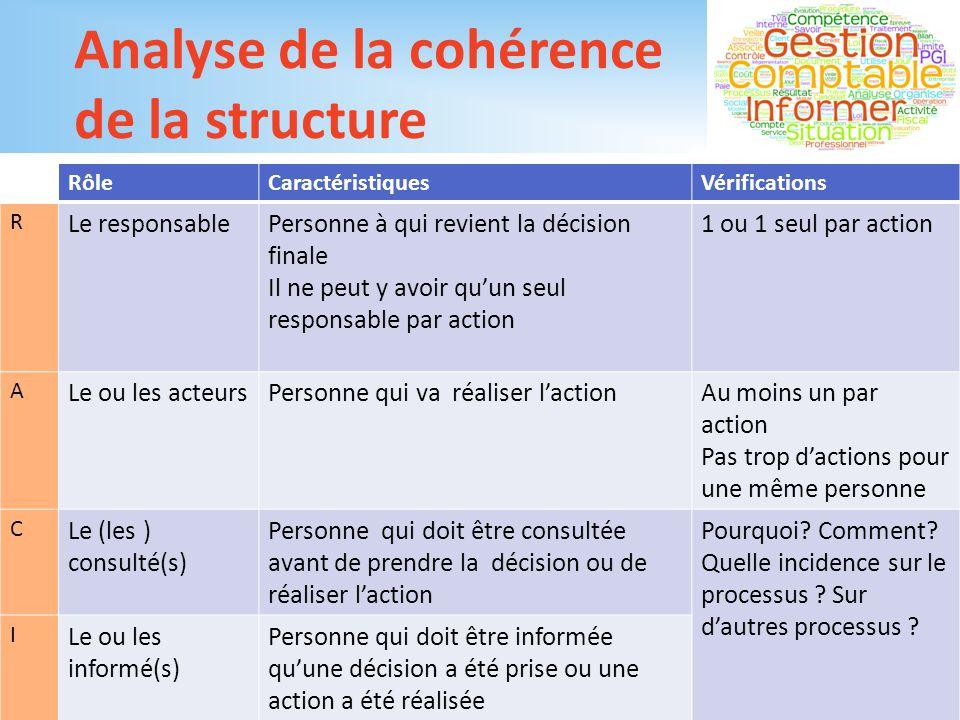 Analyse de la cohérence de la structure