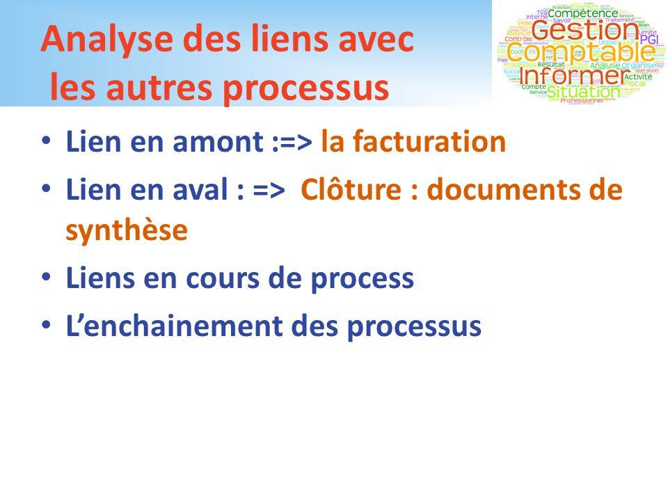 Analyse des liens avec les autres processus