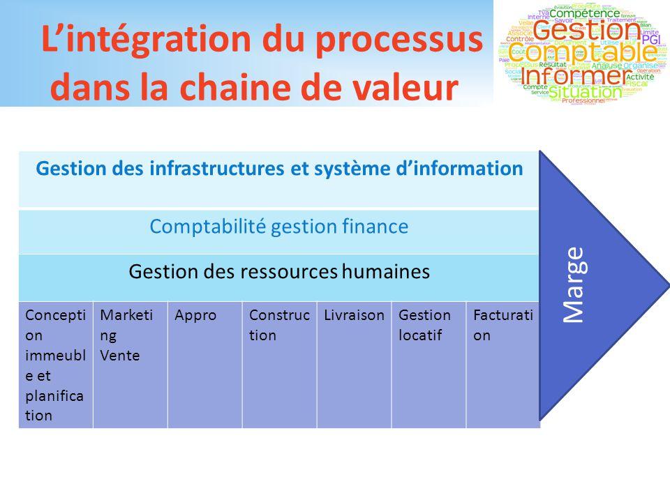 L'intégration du processus dans la chaine de valeur