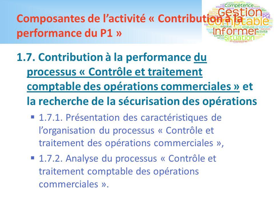 Composantes de l'activité « Contribution à la performance du P1 »