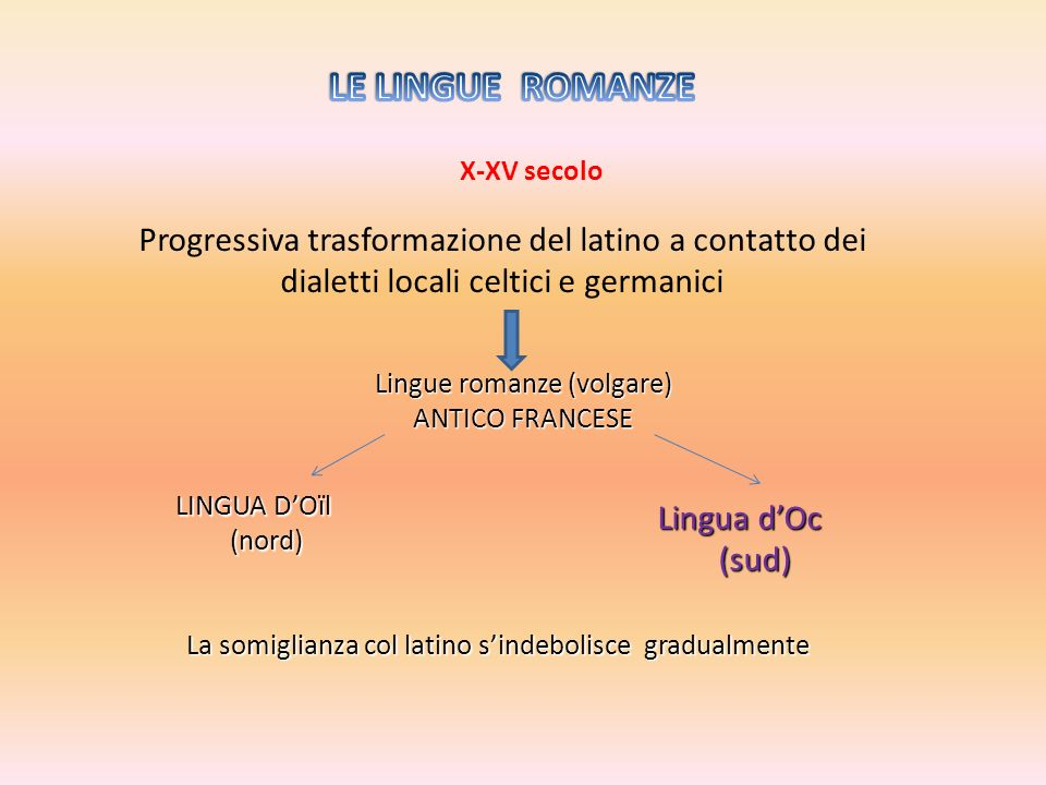 LE LINGUE ROMANZE X-XV secolo. Progressiva trasformazione del latino a contatto dei dialetti locali celtici e germanici.