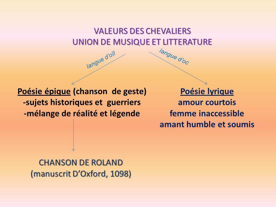 VALEURS DES CHEVALIERS UNION DE MUSIQUE ET LITTERATURE