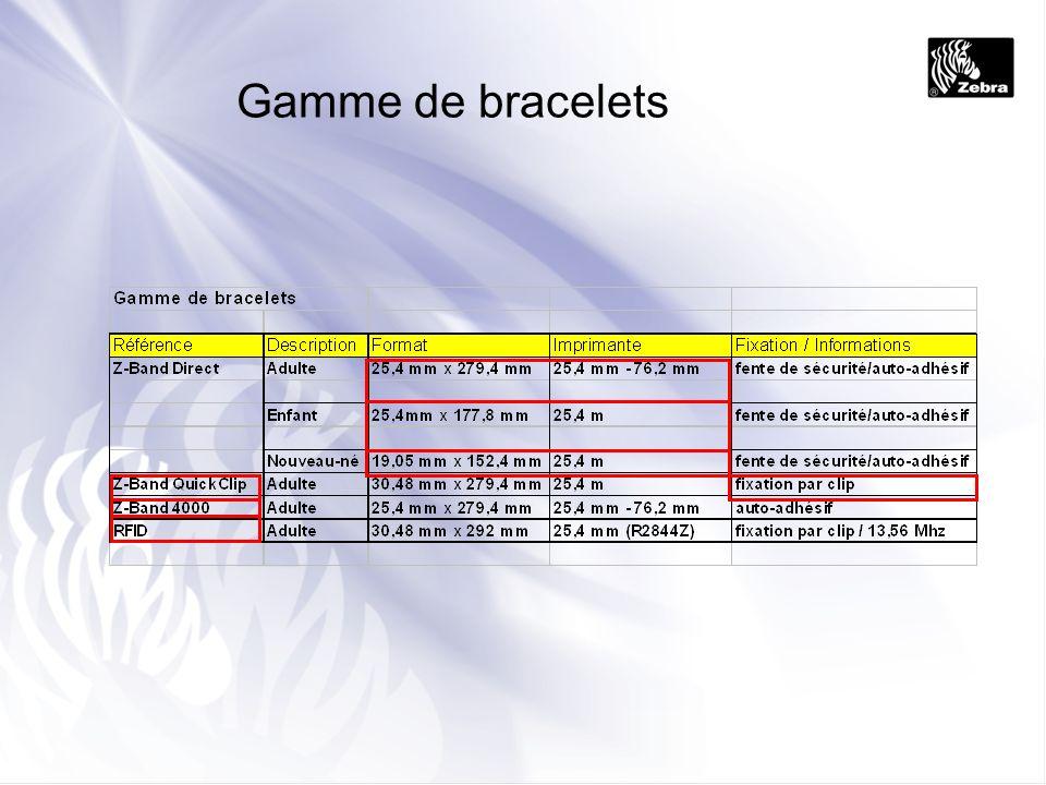 Gamme de bracelets