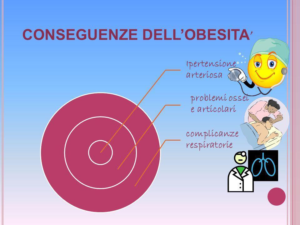 CONSEGUENZE DELL'OBESITA'