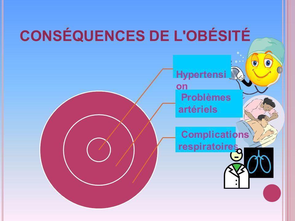 CONSÉQUENCES DE L OBÉSITÉ