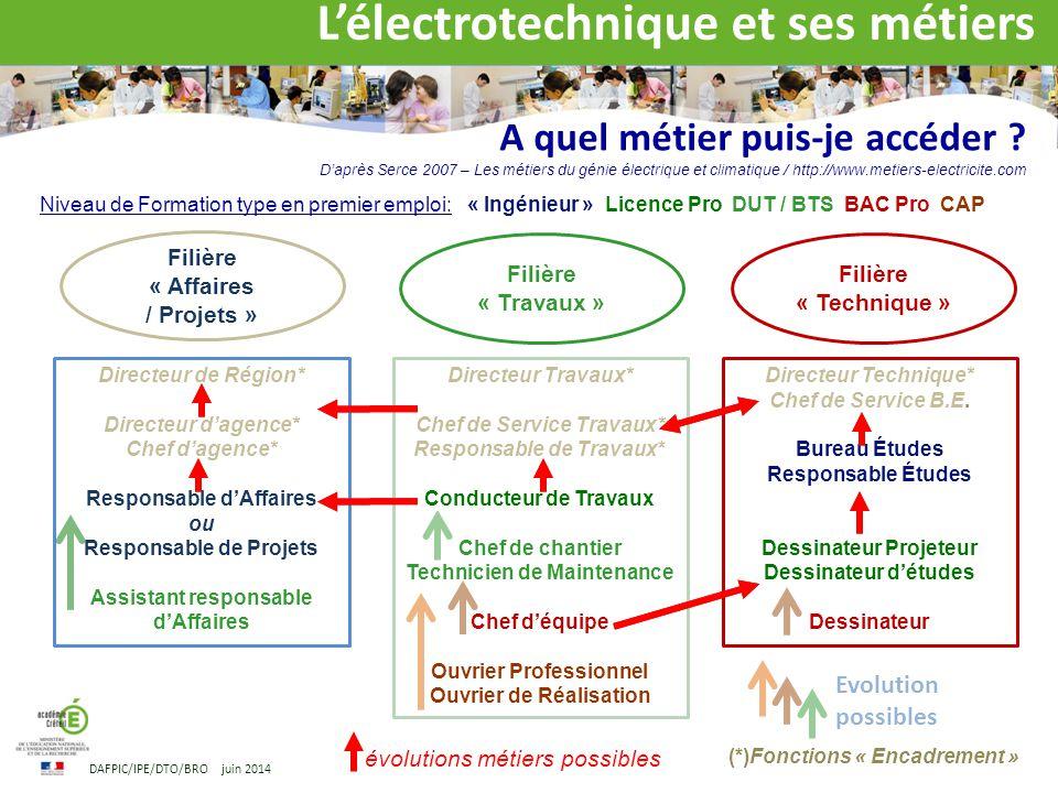 L lectrotechnique m tiers et formations dafpic ppt for Dessinateur bureau etude