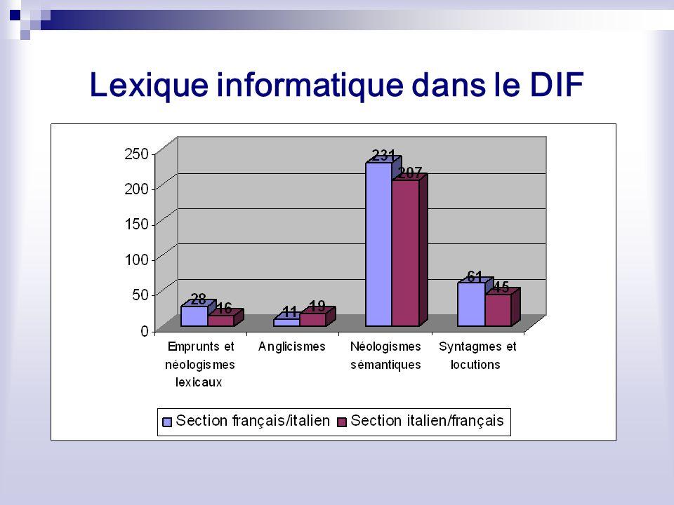 Lexique informatique dans le DIF