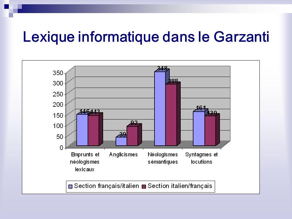 Lexique informatique dans le Garzanti