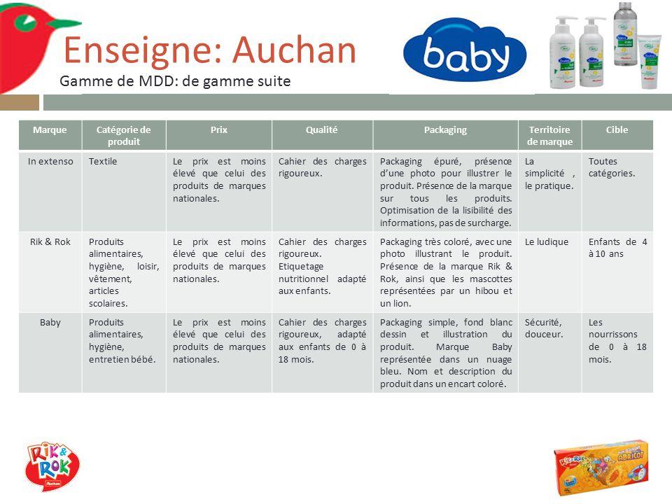 In extenso une marque ombrelle pour le textile auchan - Catalogue auchan roncq ...