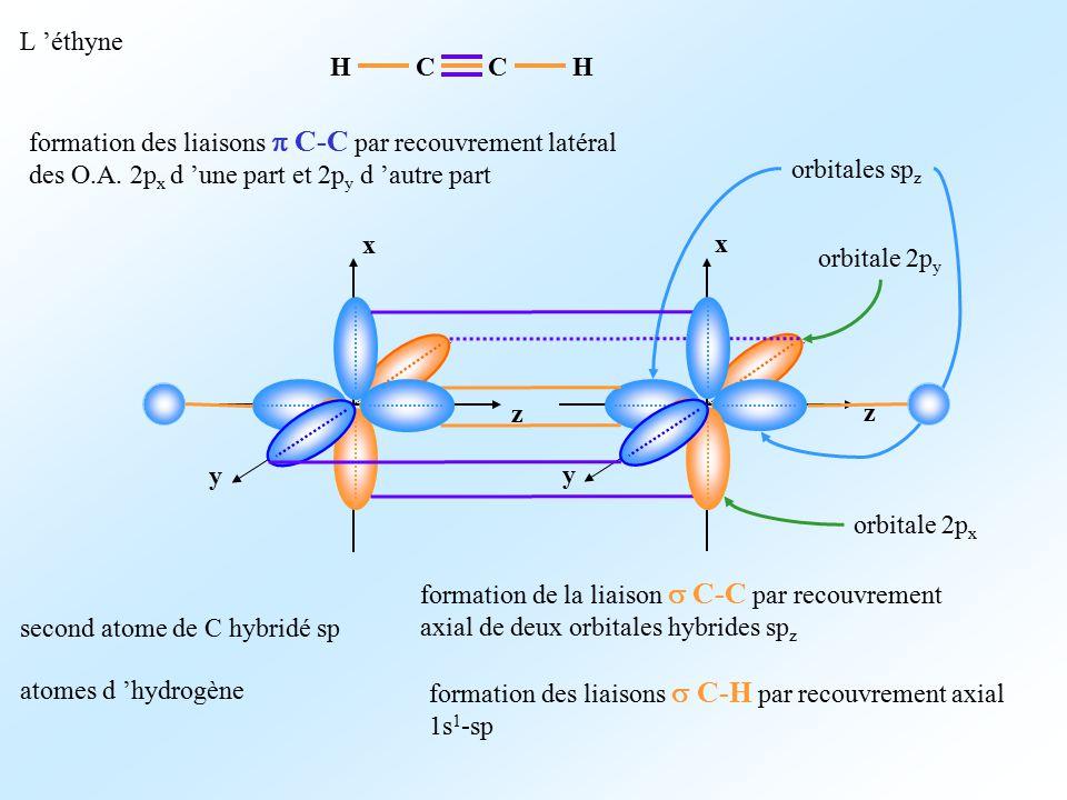 L 'éthyne C. H. formation des liaisons p C-C par recouvrement latéral des O.A. 2px d 'une part et 2py d 'autre part.
